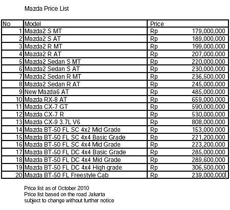 mazda cx 5 baru with Mazda2 Naik Harga Mmi Tak Utak Atik Target on 909865 further 5136897 together with 909865 additionally 50303 also 2638.