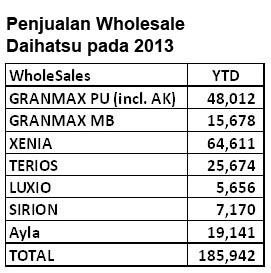 06-01-2014 Daihatsu penjualan 2013