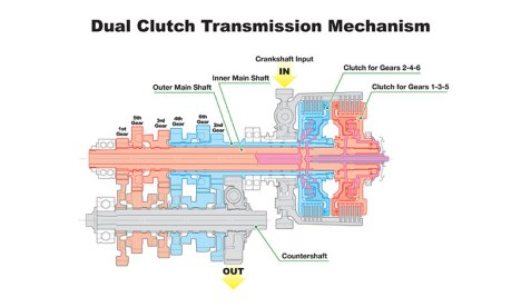 28032016-Moto-Dual-Clutch-Transmission
